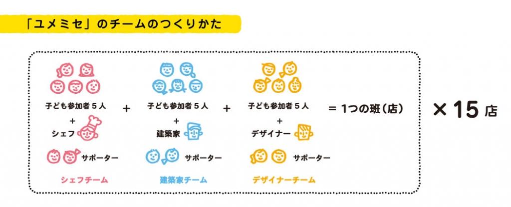 yumemise_team